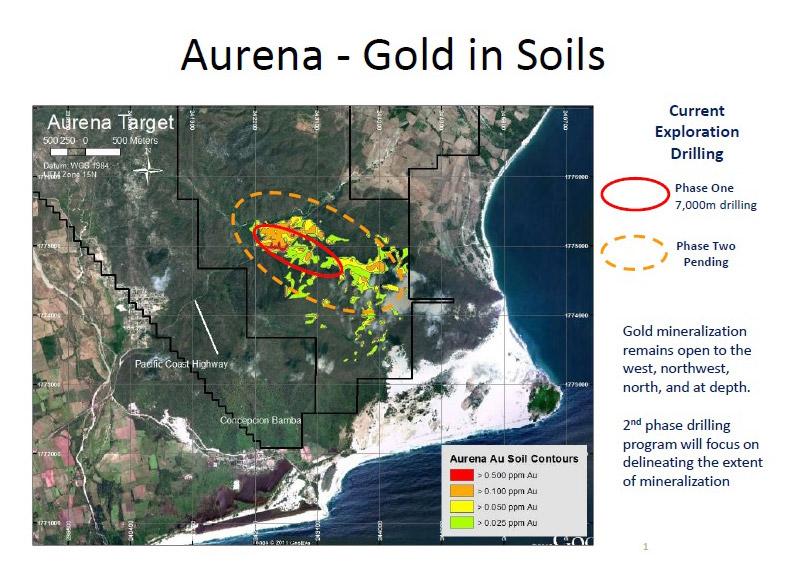 Aurena - Gold in Soils