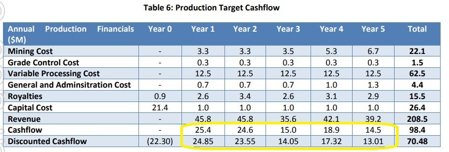 Beacon Minerals BCN Cash flow