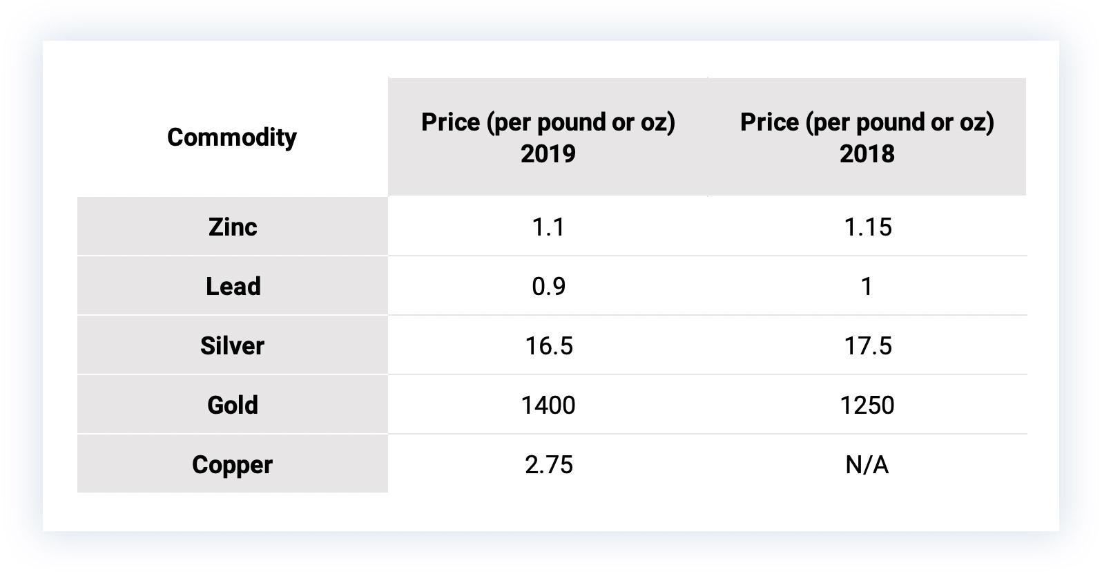 Caesars-Report-commodity-prices-compared-