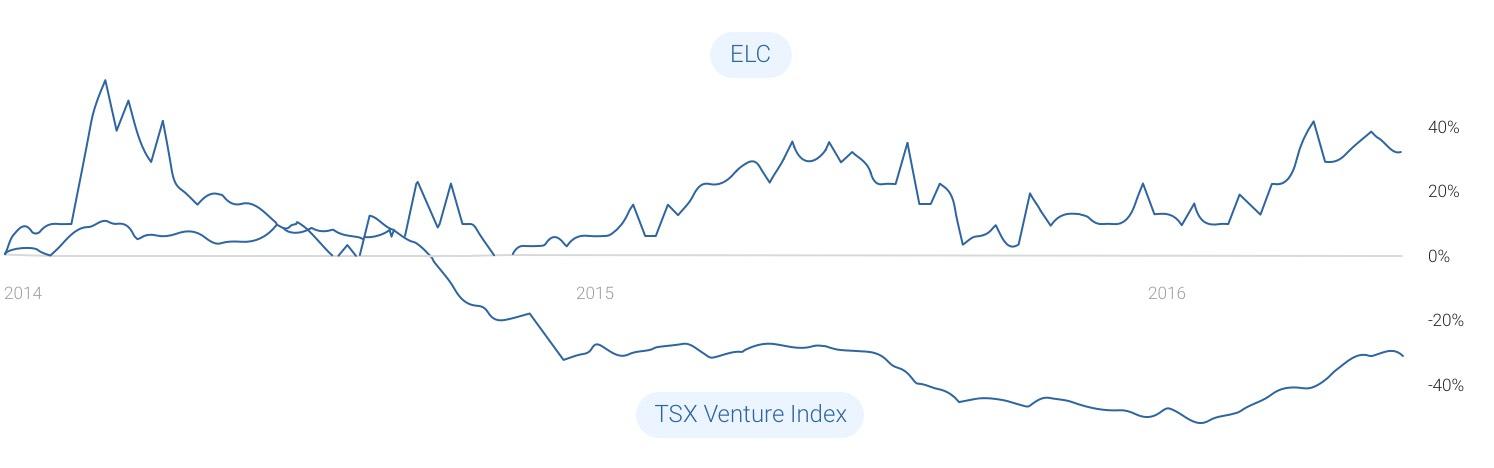 ELC vs. TSX Venture