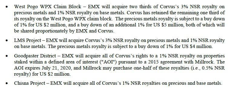 EMX Royalties Corvus Gold KOR