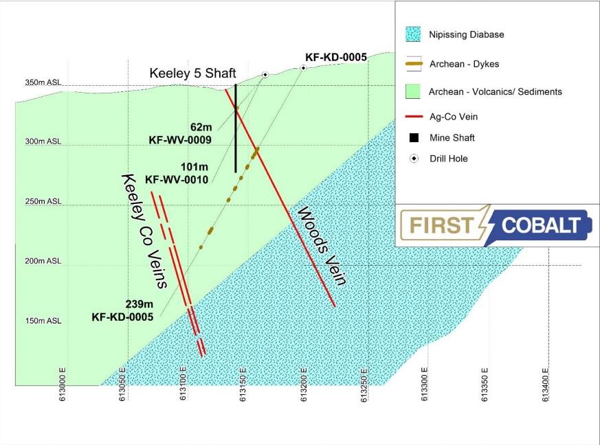 First Cobalt FCC 6