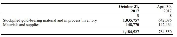 IO inventory