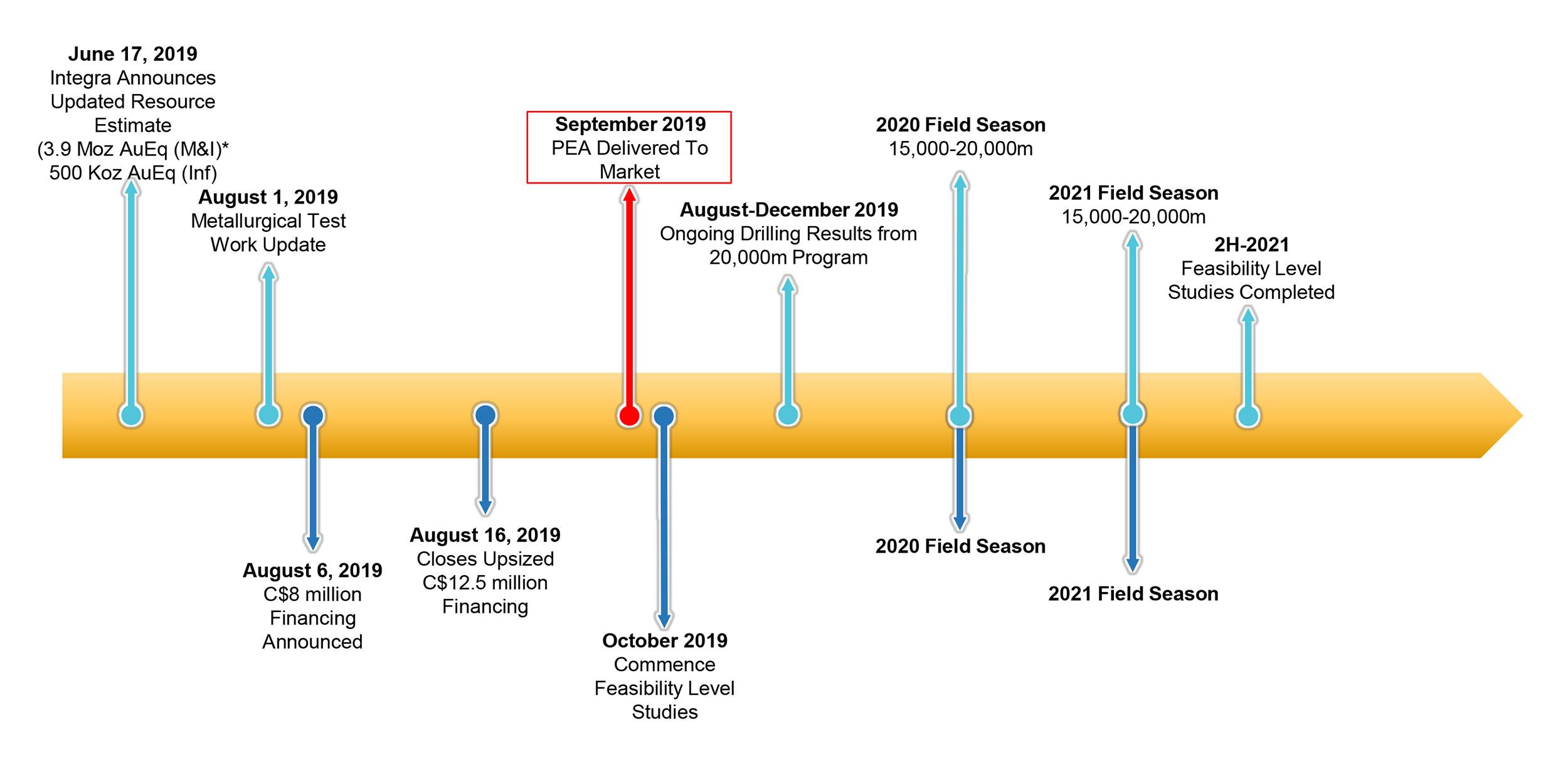 Timeline and Key Milestones