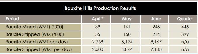 Metro Mining Bauxite Hills