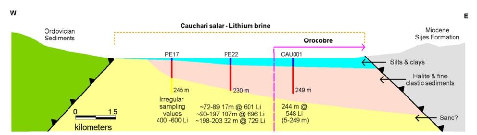 Millennial Lithium ML