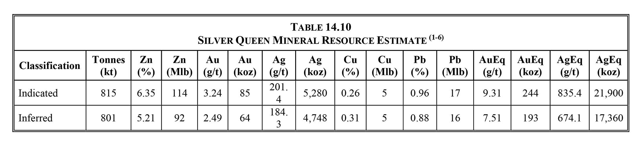 Silver Queen Mineral Resource Estimate