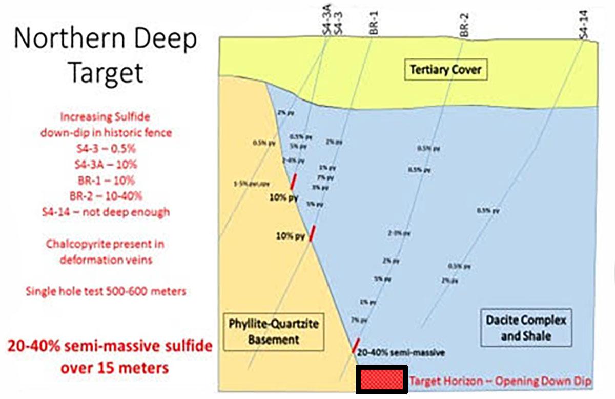 Northern Deep Target