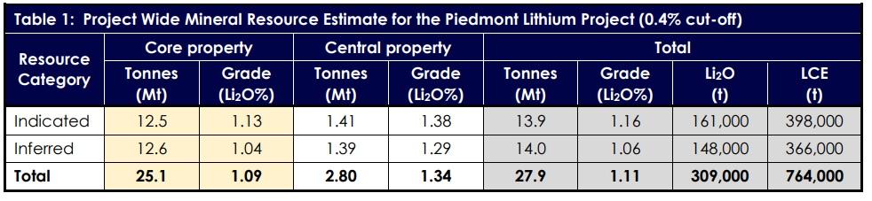 Piedmont Lithium PLL 1