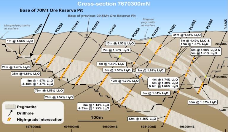 Pilbara Minerals PLS Lithium 2