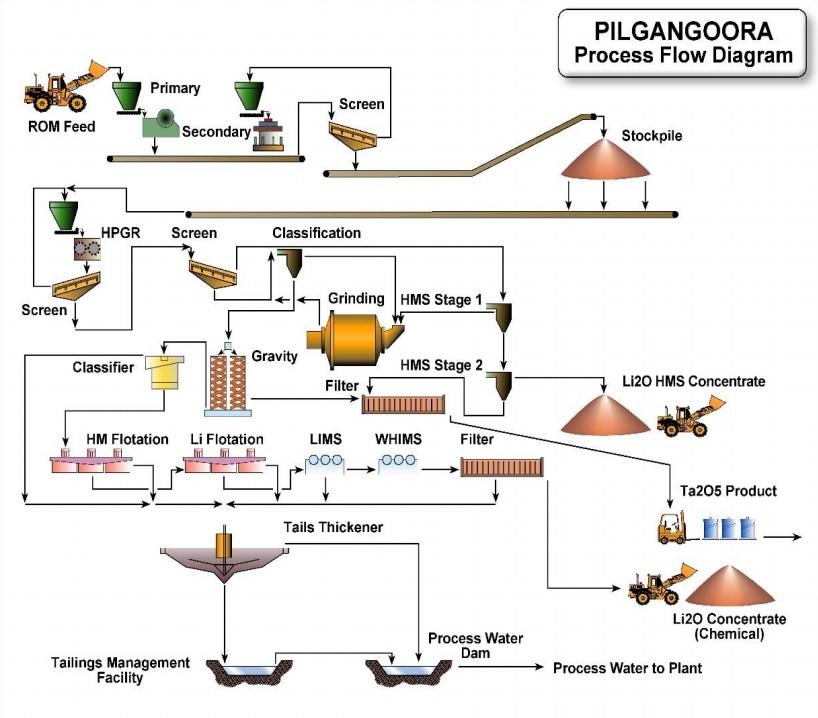 Pilbara Minerals PLS Lithium