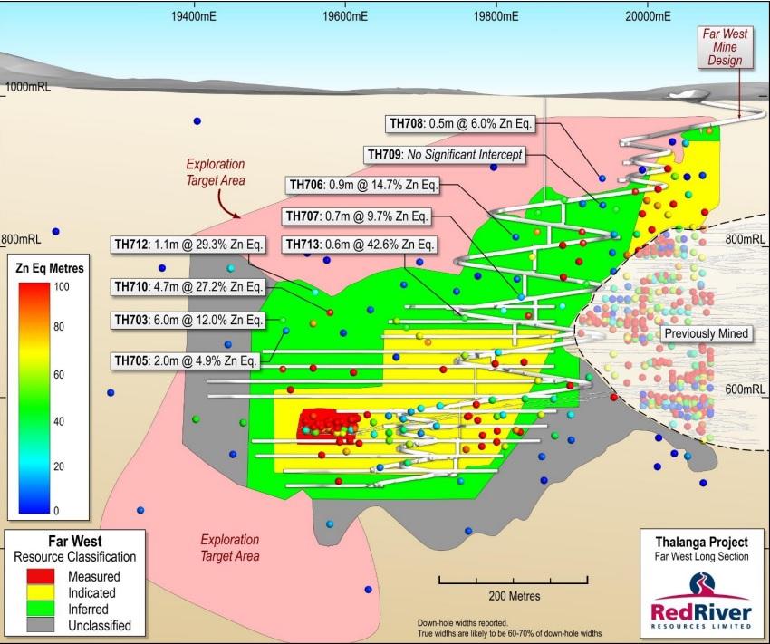 Red River Resources RVR Thalanga