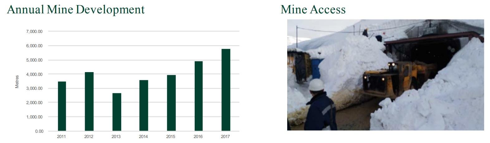 Trans Siberian Resource Mine