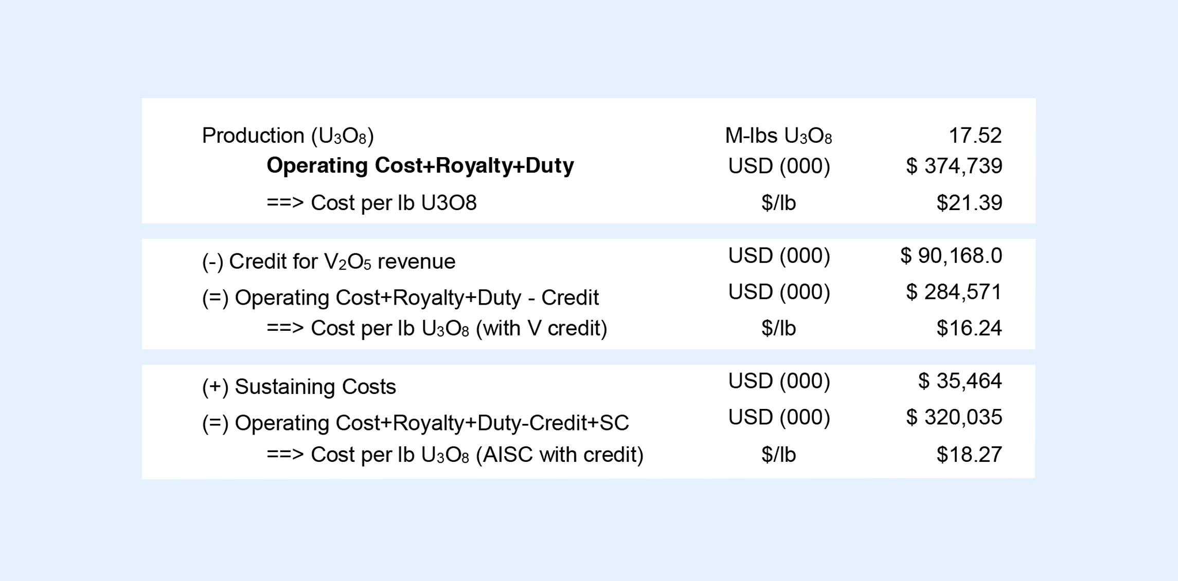 Uranium Production Cost